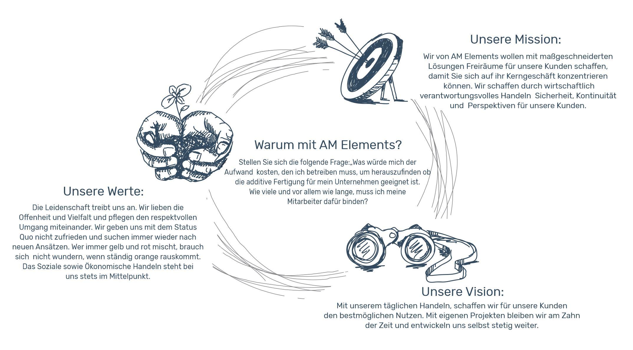 amelements_warumwir
